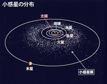 小惑星の分布図