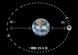 月の地球を回る公転軌道