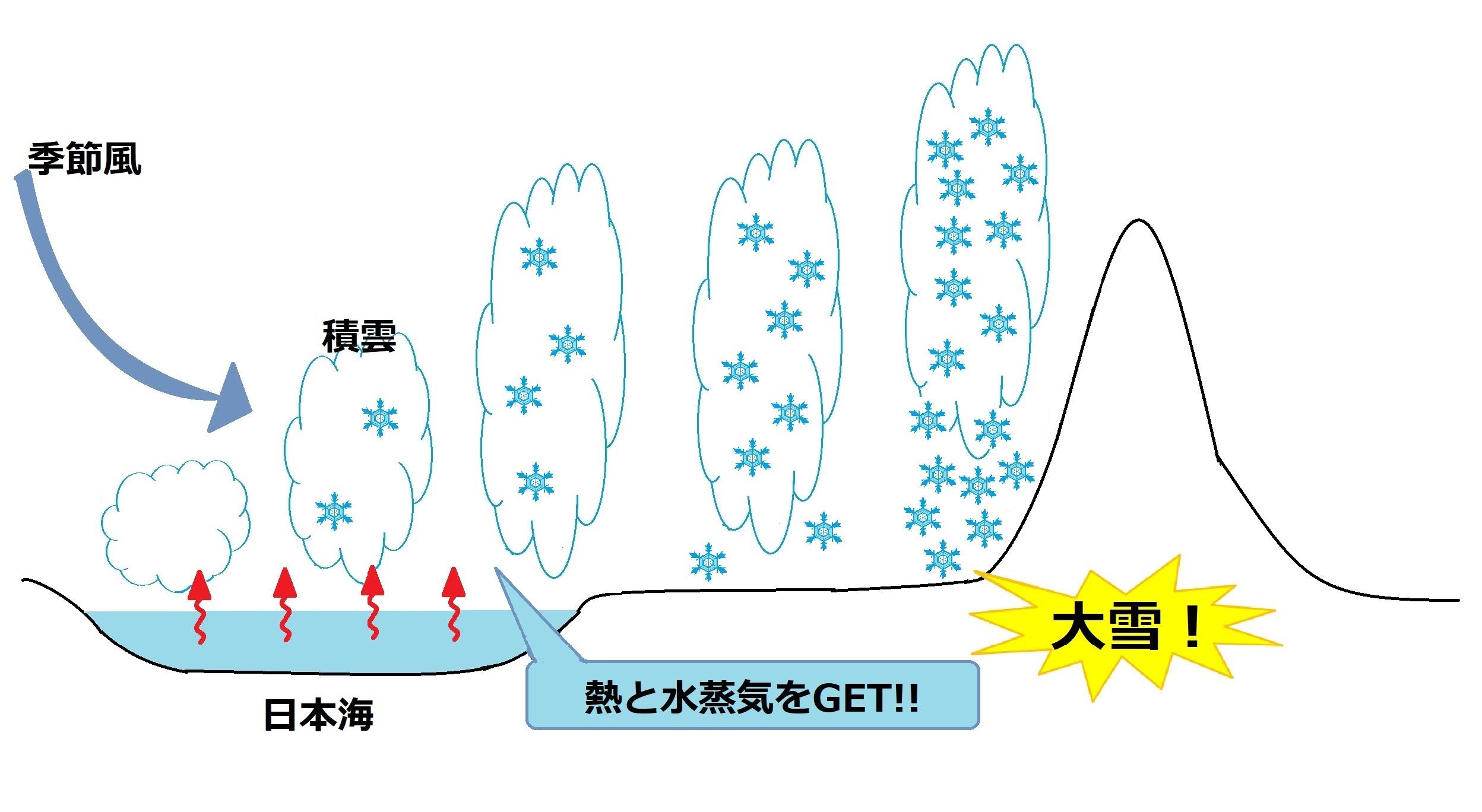 雪の降る様子を図で解説