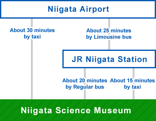 Directions from Niigata Airport, Directions from Niigata Station